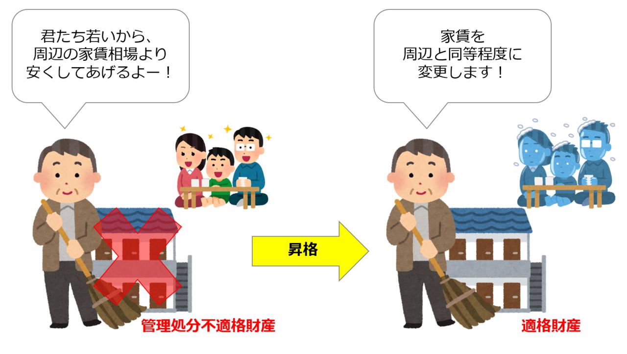 適格財産への昇格②