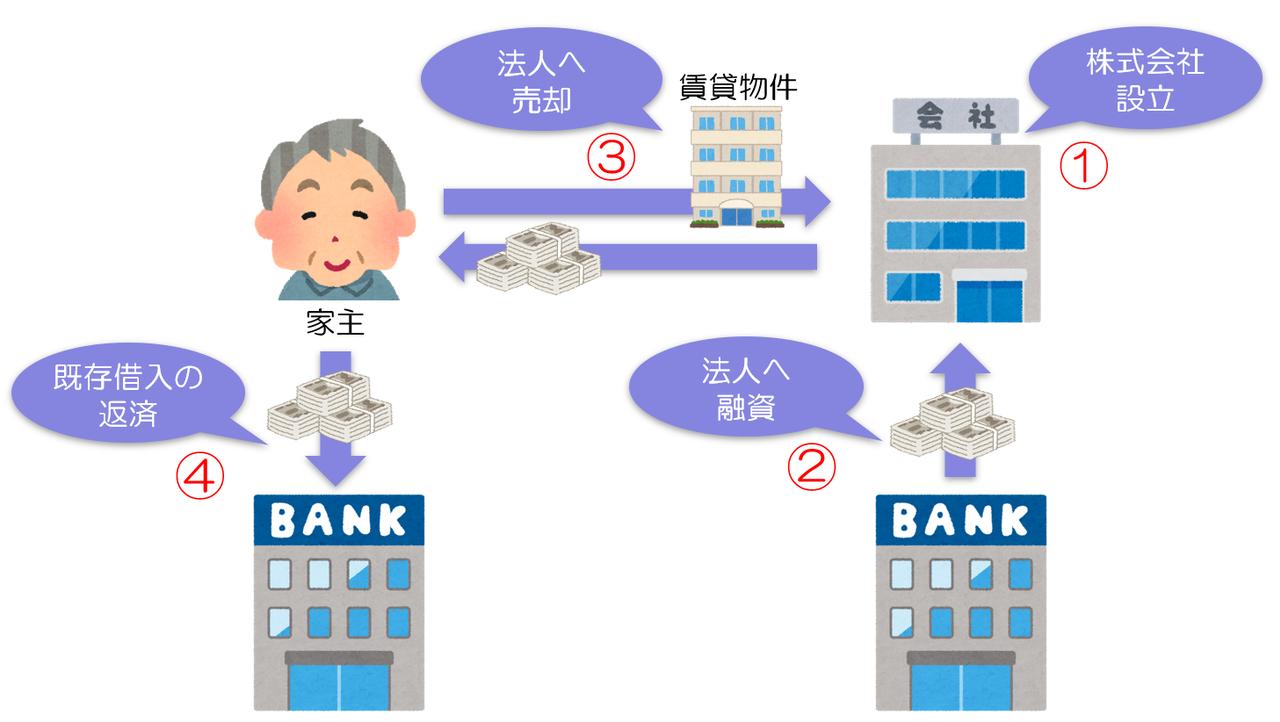 資産管理会社の管理料サブリース方式と売却方式の違いをわかりやすく解説