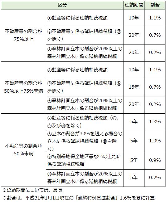 延納_利子税の割合
