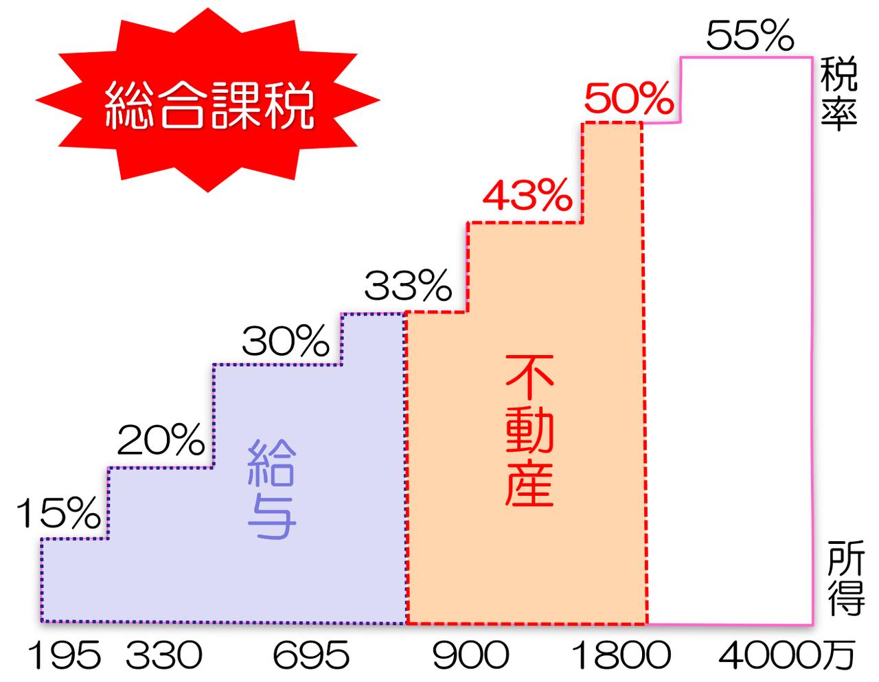 総合課税所得税