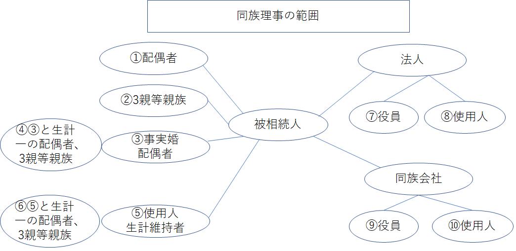 同族理事の範囲