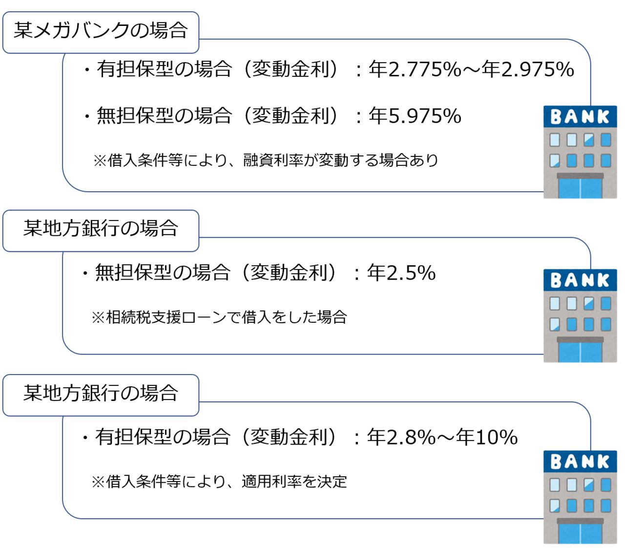 金融機関利率
